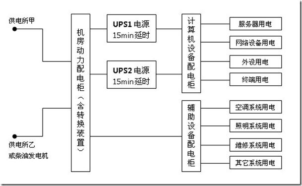 机房UPS