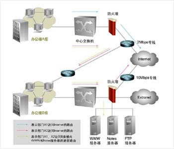 网络的规划和设计