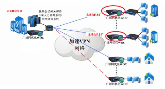 VPN网络建设